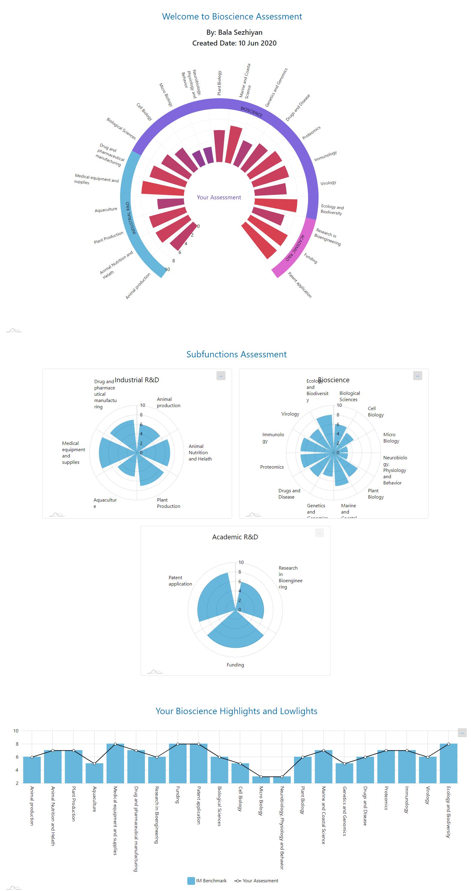 Bioscience Chart