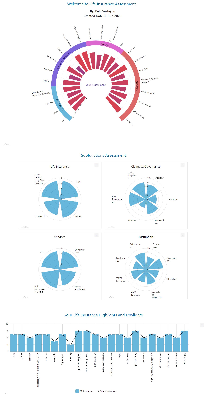 life insurance charts